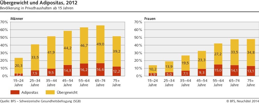 Man sieht nach Männern und Frauen getrennt und nach Altersstufen aufgeschlüsselt den Anteil der übergewichtigen Menschen in der Schweiz.