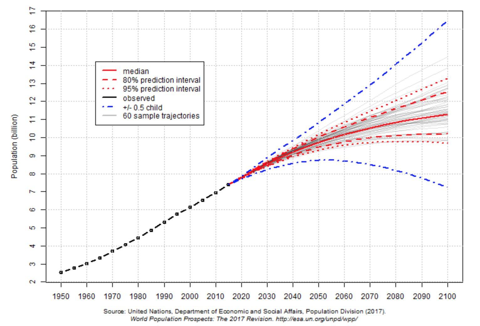 So entwickelt sich laut Prognose die Weltbevölkerung bis ins Jahr 2100. Die rote durchgezogene Linie zeigt den Trend: Zum Ende des Jahrhunderts flacht das Wachstum ab. Rot gestrichelt: Werte mit 80 prozentiger Sicherheit. Rot gepunktet: Werte mit 95 prozentiger Sicherheit.