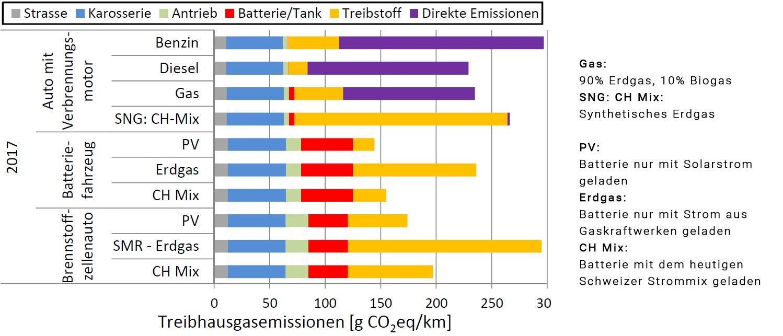 Diese Menge an Treibhausgasen stossen Autos mit unterschiedlichen Antrieb pro gefahrenem Kilometer aus. Die Werte unterscheiden sich bei den Verbrennungsmotoren je nach Treibstoff und bei den E-Autos je nach Strommix, mit welchem die Batterie geladen wird. Die Brennstoffzellenautos schliesslich fahren mit Wasserstoff, der mit unterschiedlichen Methoden erzeugt werden kann, aus Erdgas oder Strom.