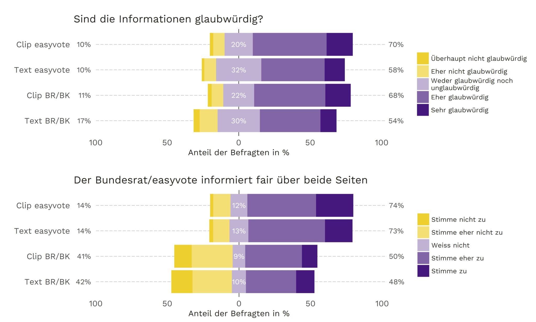 Wie ausgewogen sind die Informationen? Erneut bewerten die Umfrageteilnehmenden das Büchlein und den Video-Clip des Bundes am schlechtesten.