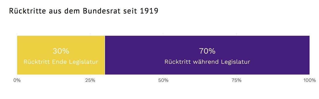 Seit 1919 sind nur gerade 21 von 71 Bundesräten, also 30 Prozent, per Ende eines Mandates zurückgetreten. Viel häufiger gehen sie während der Legislatur.