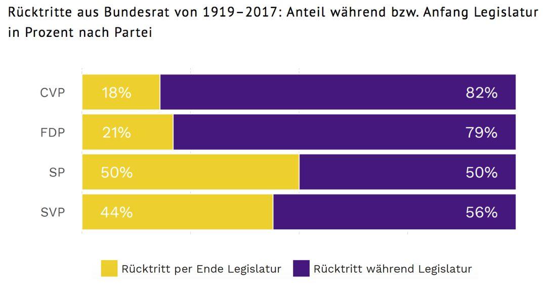 Zwischen den Parteien zeigen sich erhebliche Unterschiede in Bezug auf den Zeitpunkt des Rücktritts. Bei der FDP und der CVP erfolgten seit 1919 vier von fünf Rücktritten während der Legislatur. Bei der SP und der SVP war es nur jeder zweite.