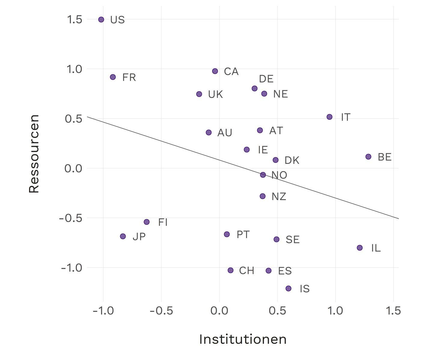 Die beiden Schweizer Parlamentskammern sind vergleichsweise schlecht ausgestattet. Nur die Parlamente in Spanien und Island haben ähnlich wenig Geldmittel und Personelle Ressourcen. Im Vergleich: Australien (AU), Belgien (BE), Dänemark (DK), Deutschland (DE), Finnland (FI), Frankreich (FR), Grossbritannien (UK), Irland (IE), Island (IS), Israel (IL), Italien (IT), Japan (JP), Kanada (CA), Neuseeland (NZ), Niederlande (NE), Norwegen (NO), Österreich (AT), Portugal (PT), Schweden (SE), Schweiz (CH), Spanien (ES) und Vereinigte Staaten (US).