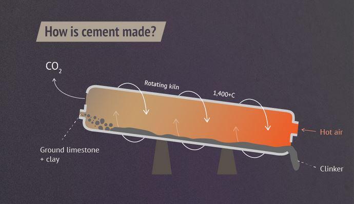 Zementherstellung: Schema eines Klinkerofens.