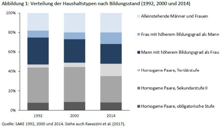 Der Anteil an Paaren mit einer höheren Bildung hat stark zugenommen.
