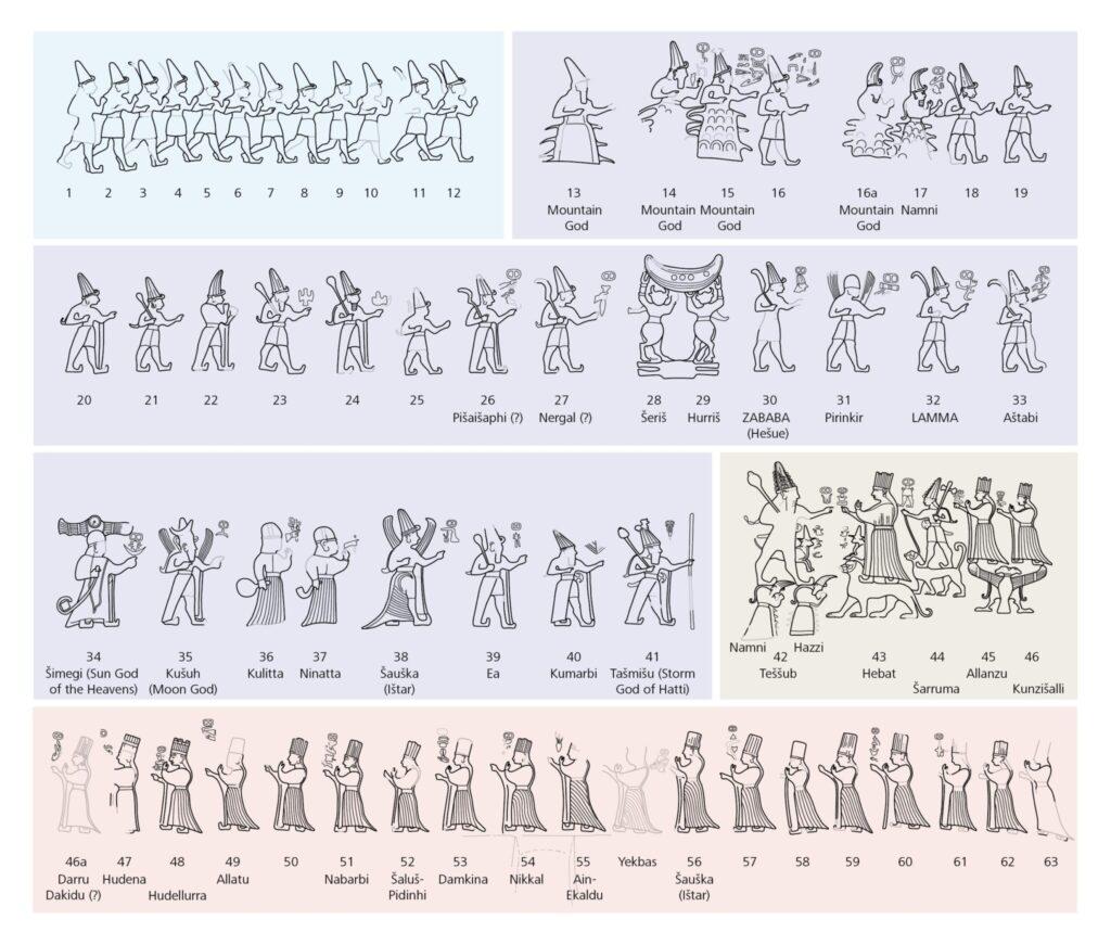 Die Reliefs einer der natürlichen Felskammern von Yazilikaya können nach Gruppen sortiert werden. Blau: Die zwölf Mondmonate. Violett: Die 30 Tage eines Mondmonats. Beige: Zentral gelegene Gruppe von Figuren, deren Bedeutung noch unklar ist. Rot: Die 19 Sonnenjahre.