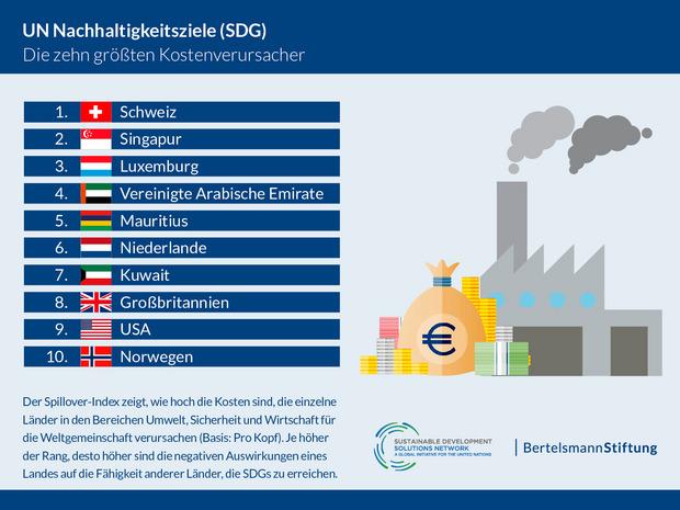 Die Schweiz, Singapur und Luxemburg verursachen durch ihr Konsumverhalten die höchsten Kosten für die Weltgemeinschaft in den Bereichen Umwelt, Sicherheit und Wirtschaft.
