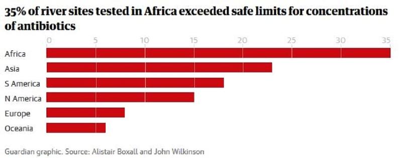 Die Menge an Antibiotika in Flüssen ist besorgniserregend. Lesebeispiel: In Afrika überschritten 35 Prozent der Proben die Grenzwerte.