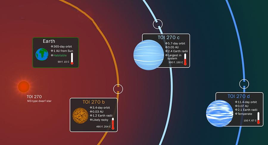 Die Planeten sind grösser als die Erde, aber kleiner als die Riesenplaneten unseres Sonnensystems.