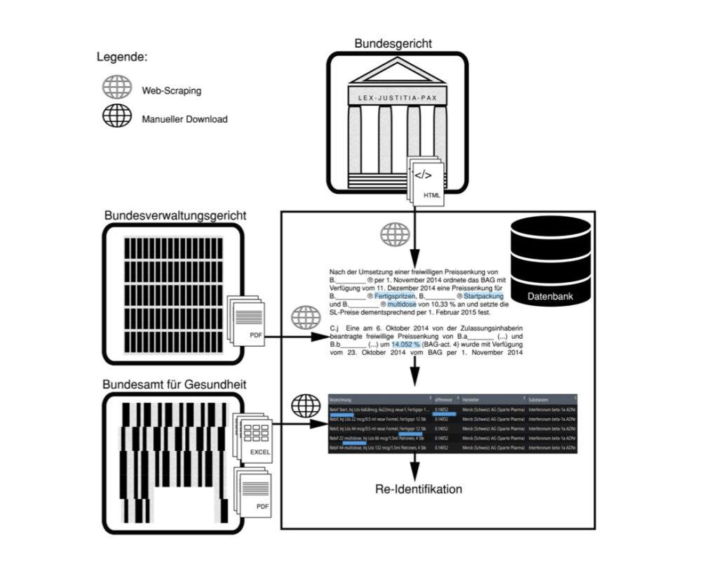 grafische Darstellung zur Veranschaulichung des Linkage-Verfahrens.