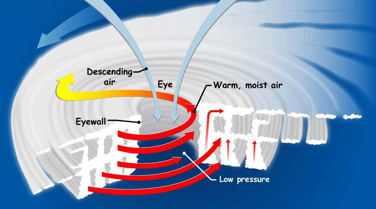 Die richtige Kombination von warmem Wasser und Wind kann zu einem Tiefdruckgebiet und sogar zu einem Hurrikan führen.