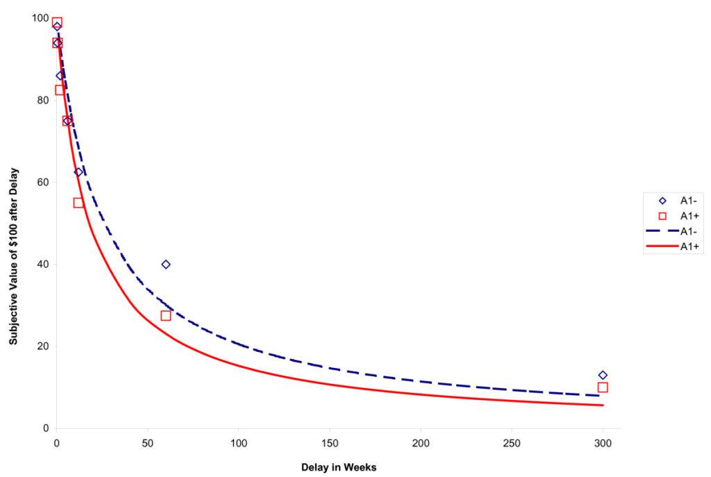 Graph, der das Phänomen des Delay Discounting anhand von 100 Dollar darstellt.