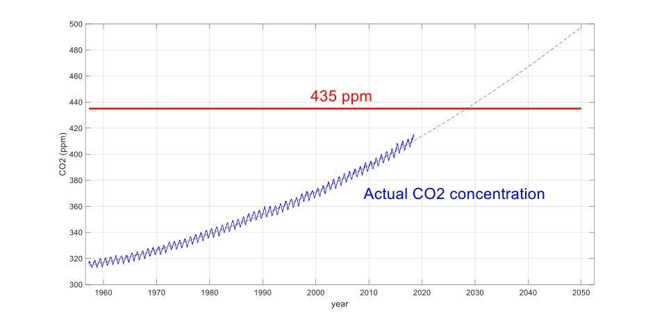 Grafik, die die CO2-Konzentration der Atmosphäre seit 1958 darstellt.