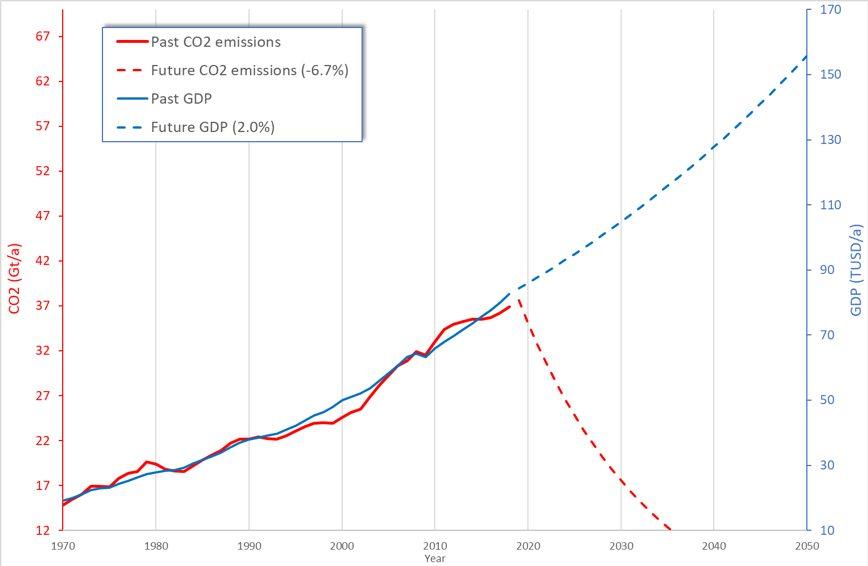Die globale Wirtschaftsleistung (GDP) in Billionen USD (Constant 2010 US$) und die CO2-Emissionen in Milliarden Tonnen (Gt). Eine Halbierung der Emissionen in zehn Jahren bedeutet eine jährliche Abnahme von 6,7 Prozent. Ein Wirtschaftswachstum von mindestens +2 Prozent wird von den G20-Staaten als Minimalziel betrachtet.