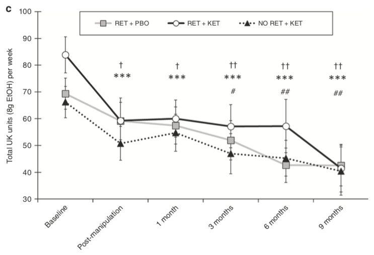Die Testgruppe (schwarze Linie) konsumierte von Anfang an mehr Alkohol als die Placebo-Gruppe (graue Linie) und die Kontrollgruppe ohne Erinnerungshervorrufung (gepunktete Linie). Sie hatte also mehr «Luft nach unten».