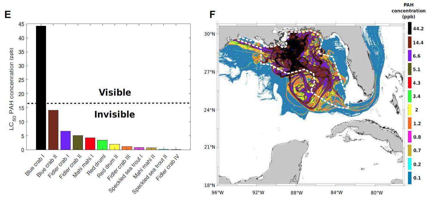 Grafik und Karte zur PAH Konzentration