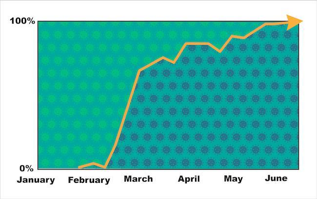 Kurve, die den Anstieg der neuen Virusvariante zeigt. Ab März geht die Kurve steil und weit bergauf.