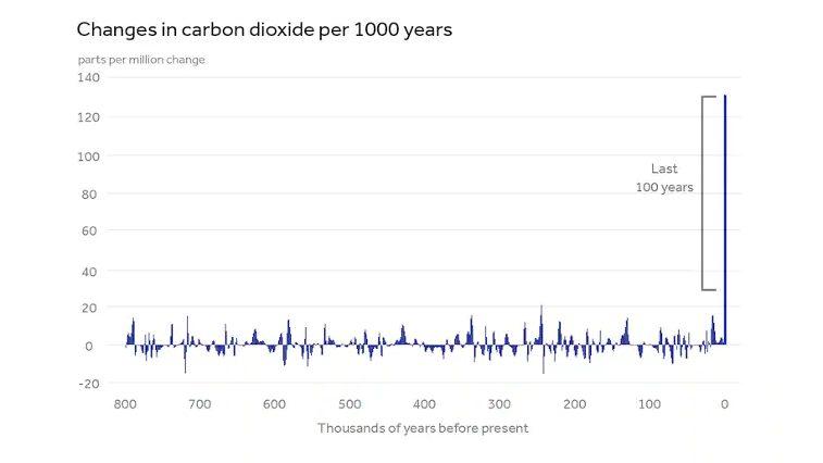 Graph, der für die letzten 100 Jahre einen extremen und sprunghaften Anstieg des CO2-Gehalts in der Atmosphäre zeigt.