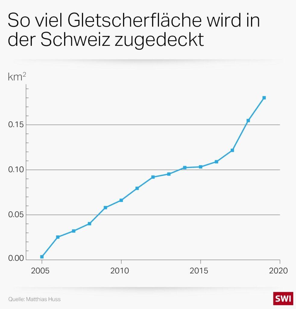 Graph: So viel Gletscherfläche wird in der Schweiz zugedeckt