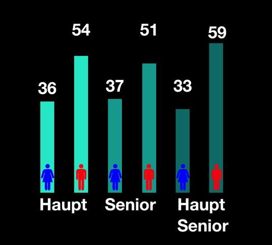 Grafik, die zeigt, dass Frauen seltener zitiert werden.