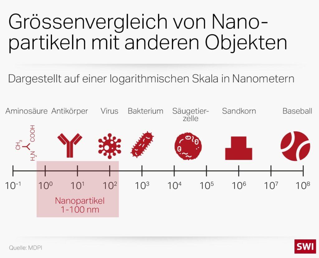 Grössenvergleich Nanopartikel mit anderen Objekten